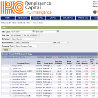 IPO Trading Tools and Screens