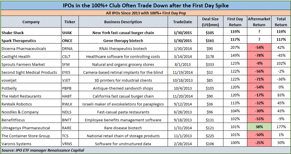 Most Ipos That Pop 100 Fall After The 1st Day Will It Happen To