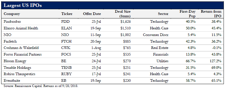 Bigger And Better 10 Largest Ipos In The 3q18 Averaged A 44 Gain