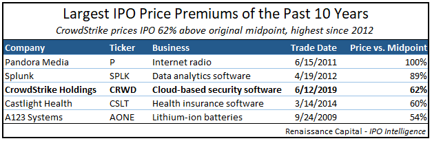 Largest IPO Price Increases