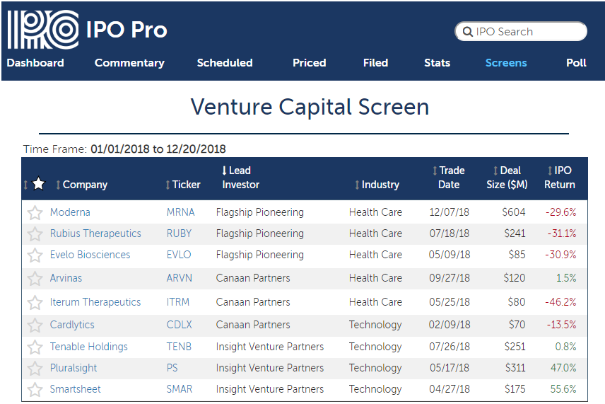 Most Active VCs in the 2018 IPO Market
