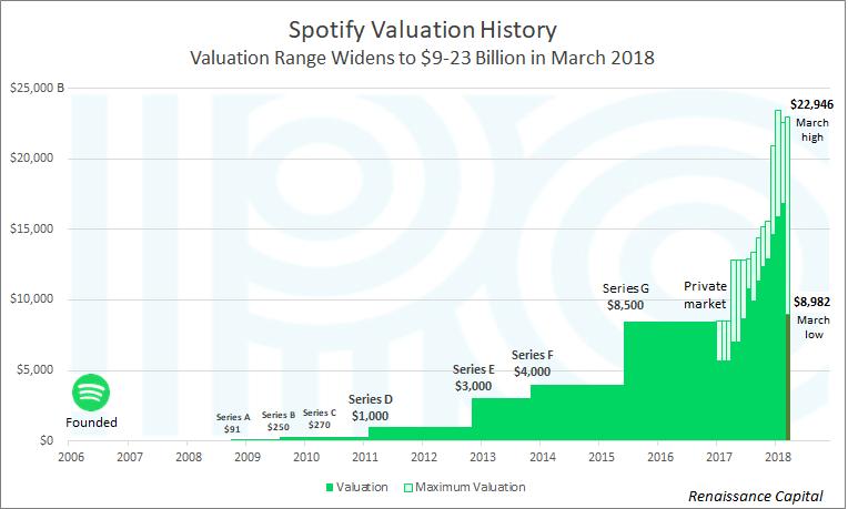 Spotify Could Be Worth 25 Billion Or 9 Billion Nasdaq