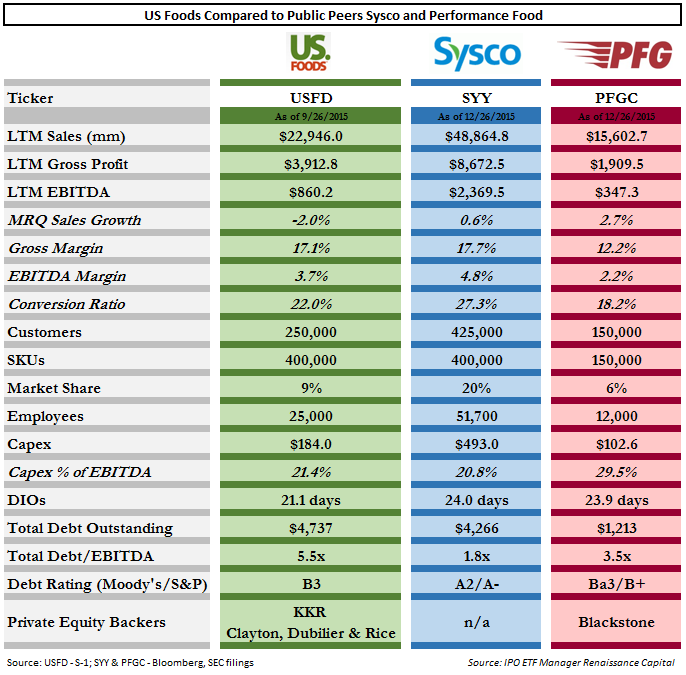 Sysco Foods Price List