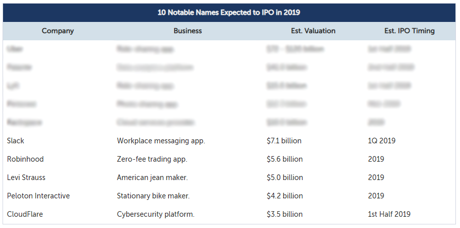 Top 10 Expected 2019 IPOs